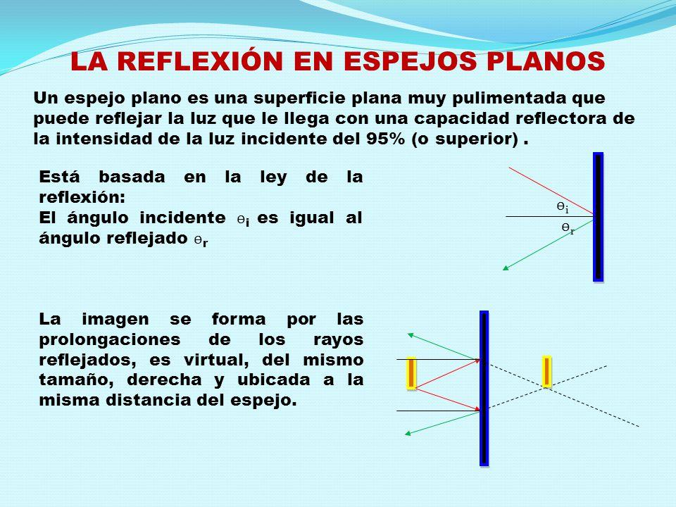 LA REFLEXIÓN EN ESPEJOS PLANOS