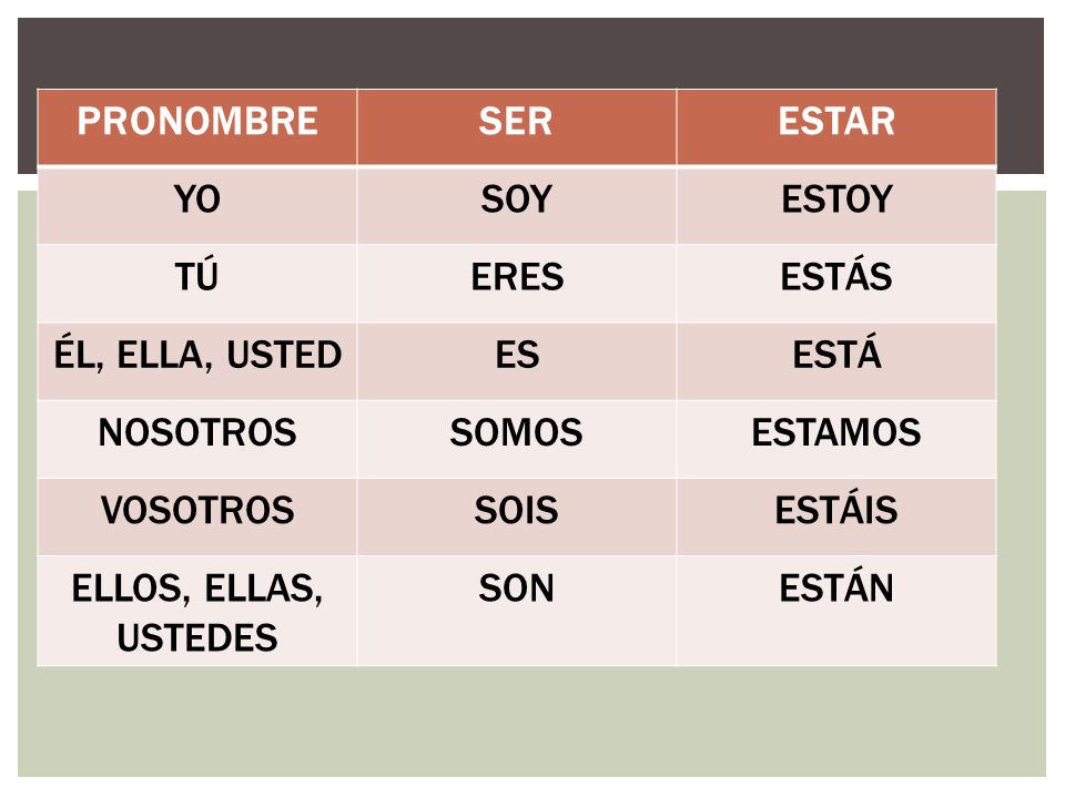 Spanish Ser &amp- Estar Mnemonic &amp- Rhyme Reference or Signs by Sue Summers