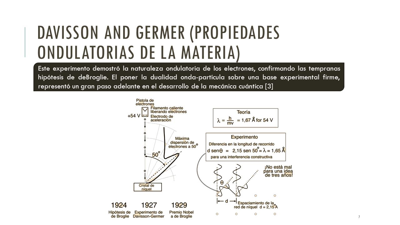 Davisson and Germer (Propiedades ondulatorias de la materia)