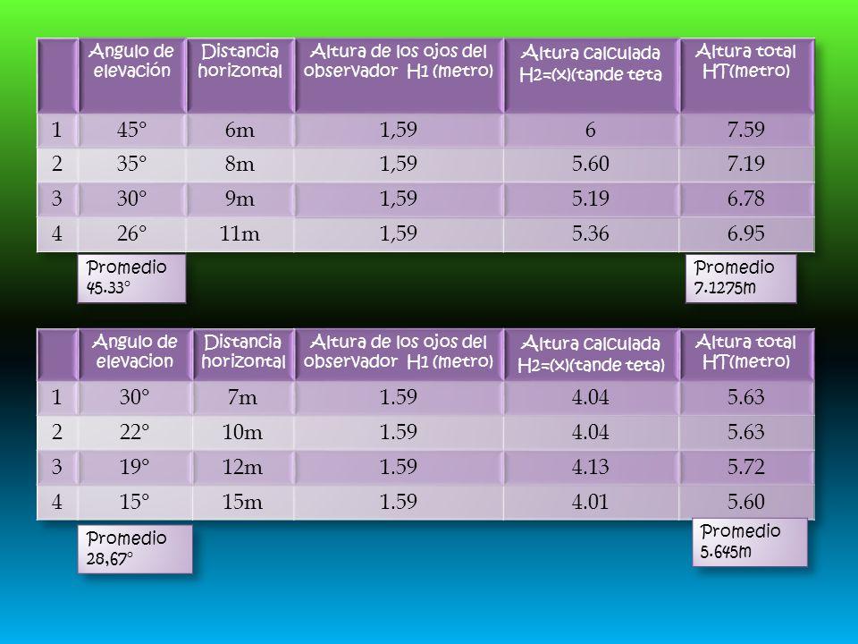 Angulo de elevación Distancia horizontal. Altura de los ojos del observador H1 (metro) Altura calculada H2=(x)(tande teta.