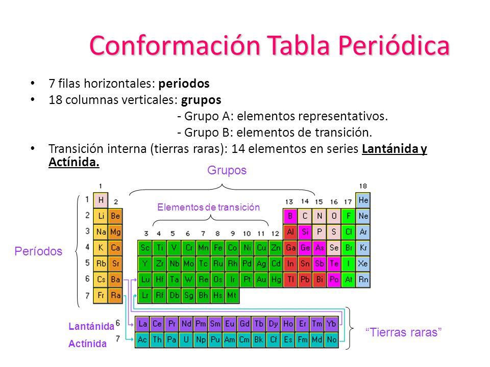 Propiedades peridicas de los elementos ppt descargar conformacin tabla peridica 4 elementos representativos grupo nombre configuracin urtaz Choice Image