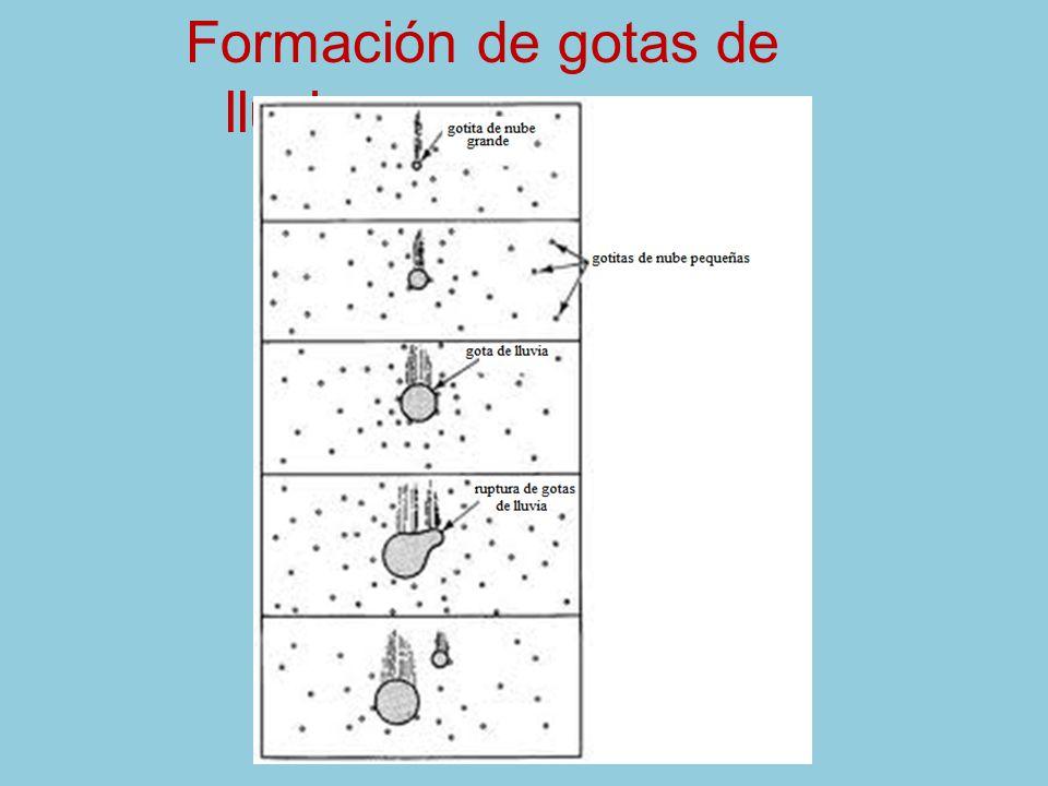 Formación de gotas de lluvia