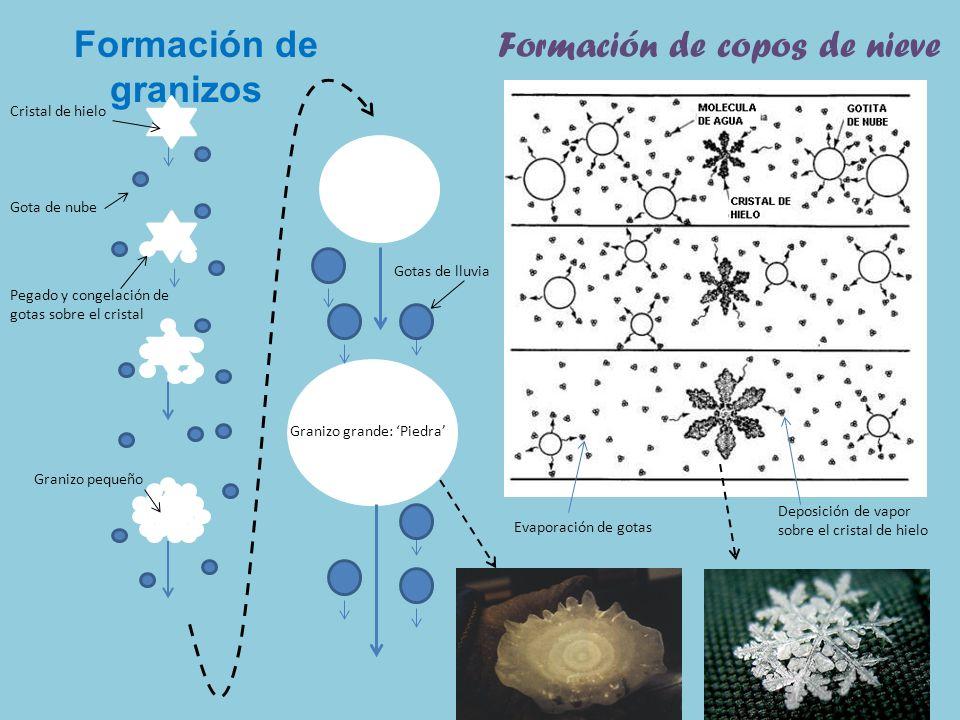 Formación de copos de nieve