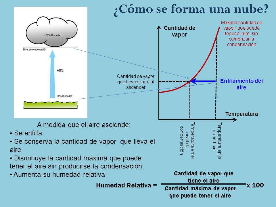 ¿Cómo se forma una nube A medida que el aire asciende: Se enfría.