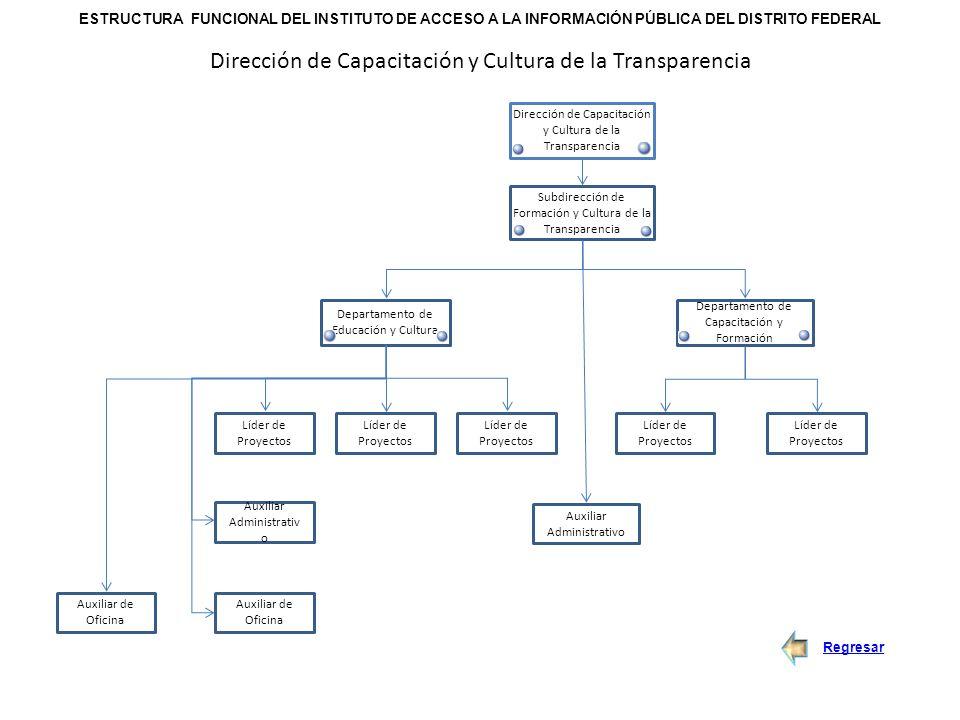 Instituto de acceso a la informaci n p blica del distrito for Oficina de transparencia y acceso ala informacion