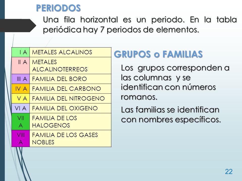Estructura atmica y tabla peridica ppt video online descargar periodos una fila horizontal es un periodo en la tabla peridica hay 7 periodos de urtaz Images