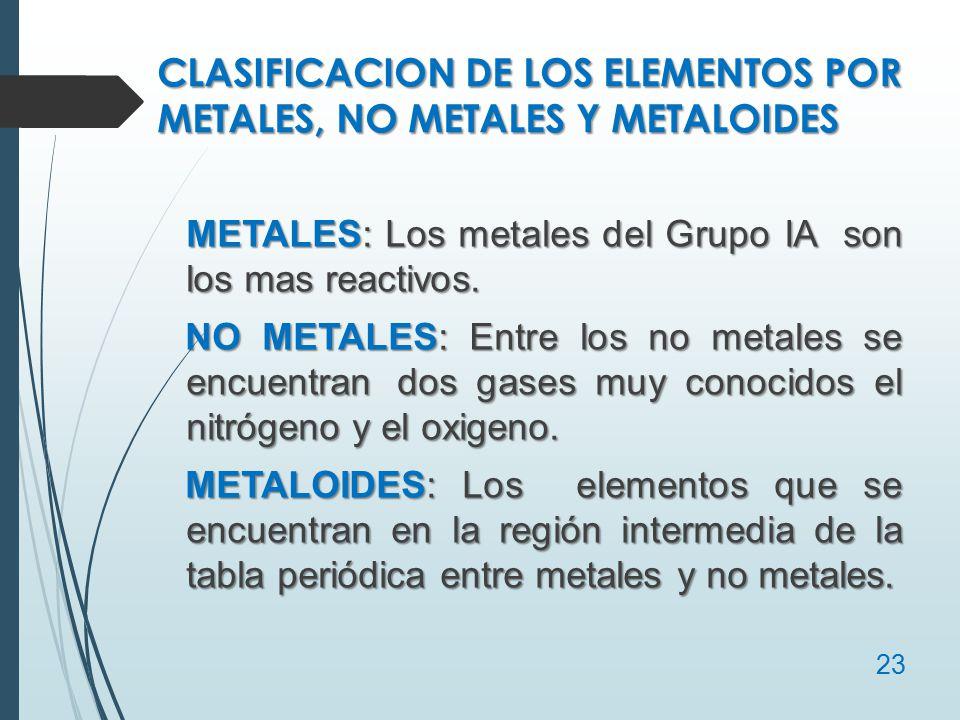 Estructura atmica y tabla peridica ppt video online descargar 23 clasificacion de los elementos por metales urtaz Images