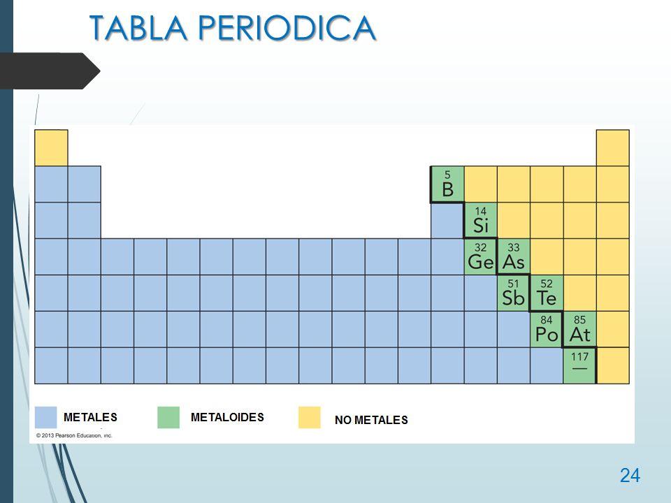 Estructura atmica y tabla peridica ppt video online descargar 24 tabla periodica urtaz Choice Image