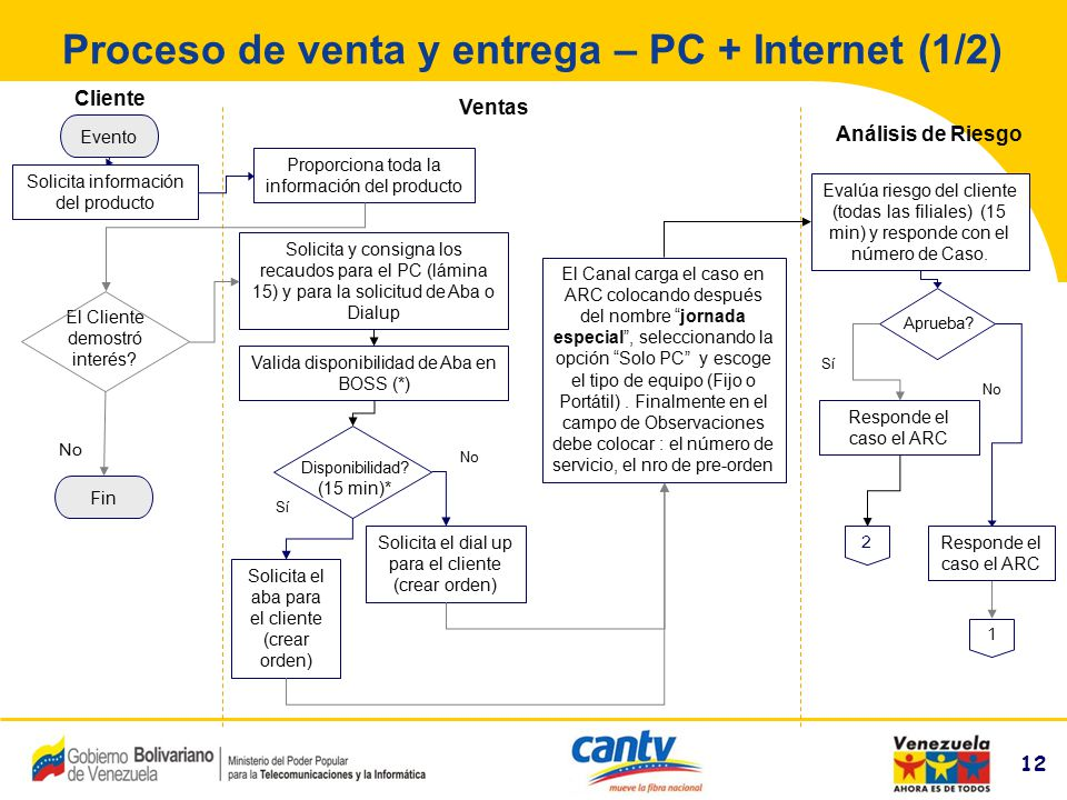 Proceso de venta y entrega – PC + Internet (1/2)