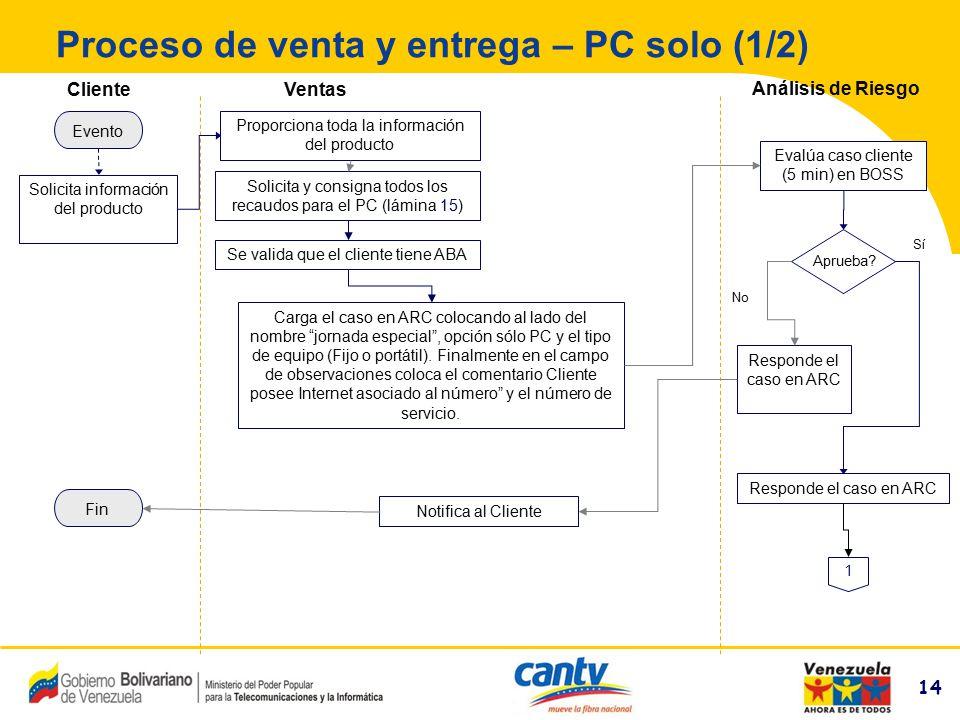 Proceso de venta y entrega – PC solo (1/2)