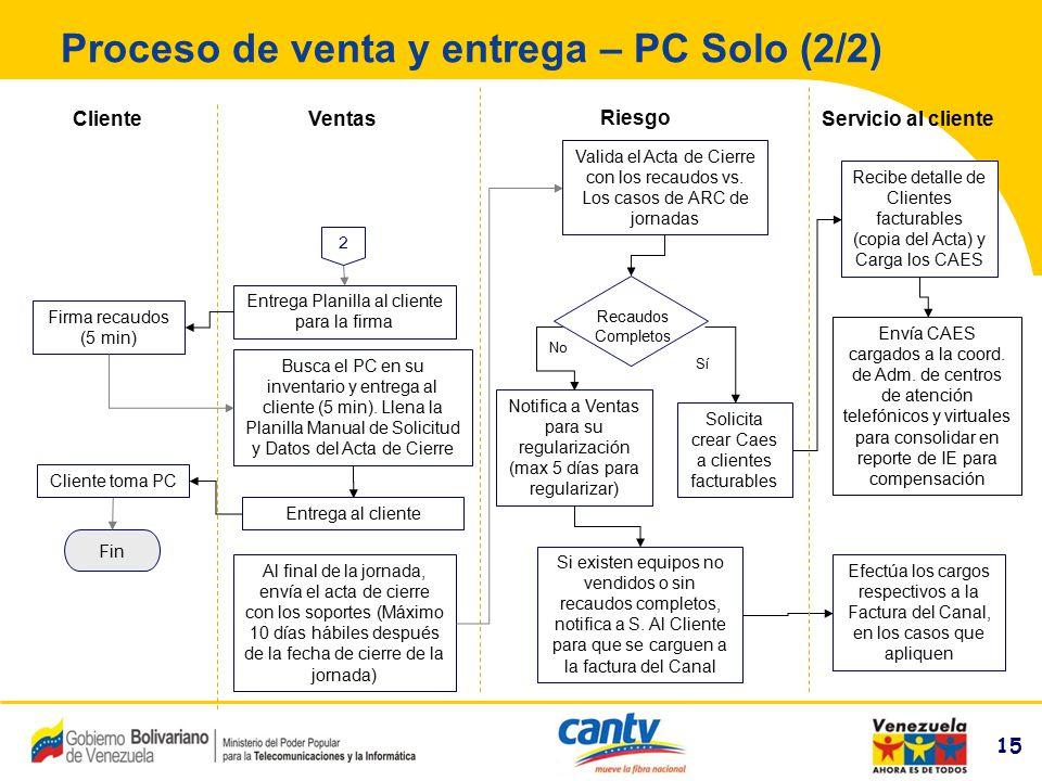 Proceso de venta y entrega – PC Solo (2/2)