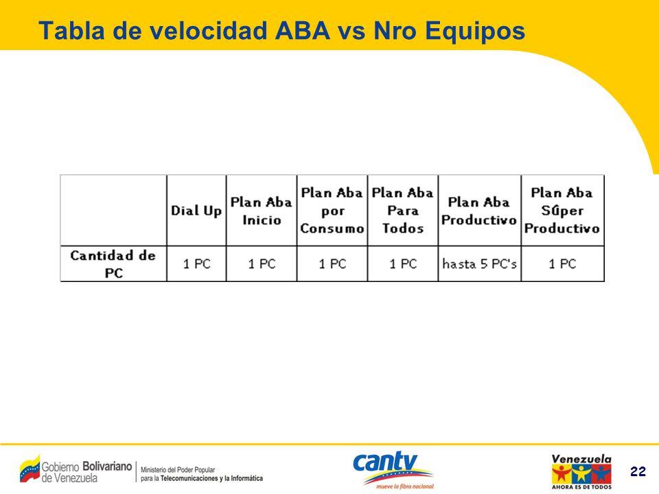 Tabla de velocidad ABA vs Nro Equipos