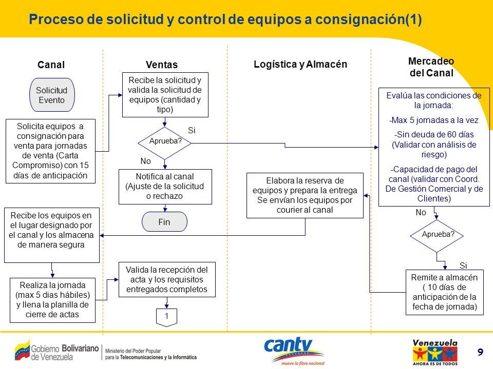 Proceso de solicitud y control de equipos a consignación(1)