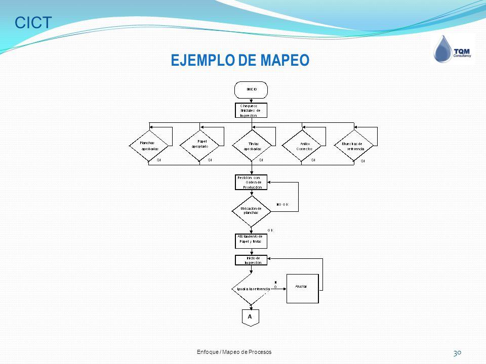 Enfoque mapeo de procesos ppt descargar for Mapeo de procesos ejemplo