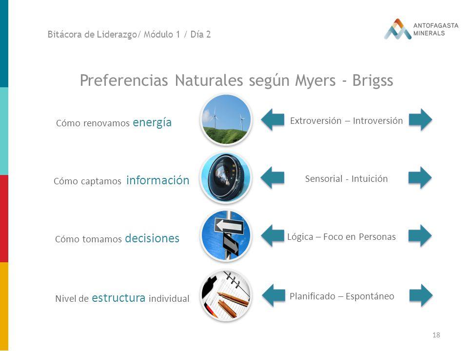 Preferencias Naturales según Myers - Brigss