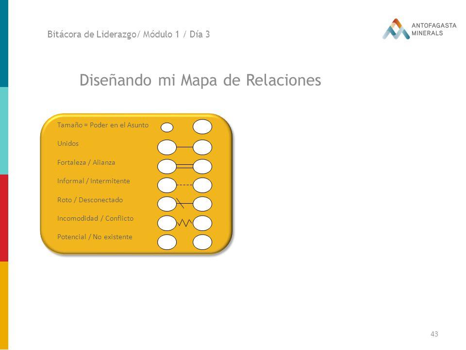 Diseñando mi Mapa de Relaciones