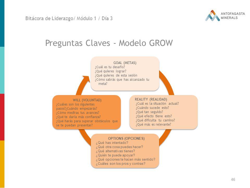 Preguntas Claves - Modelo GROW
