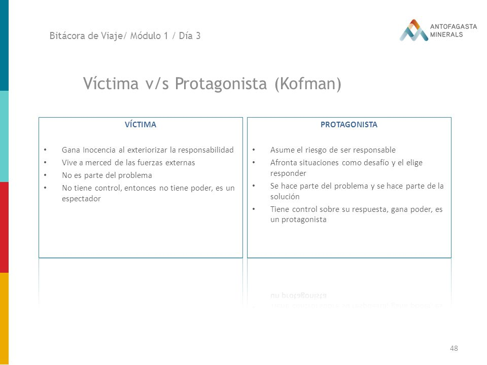 Víctima v/s Protagonista (Kofman)