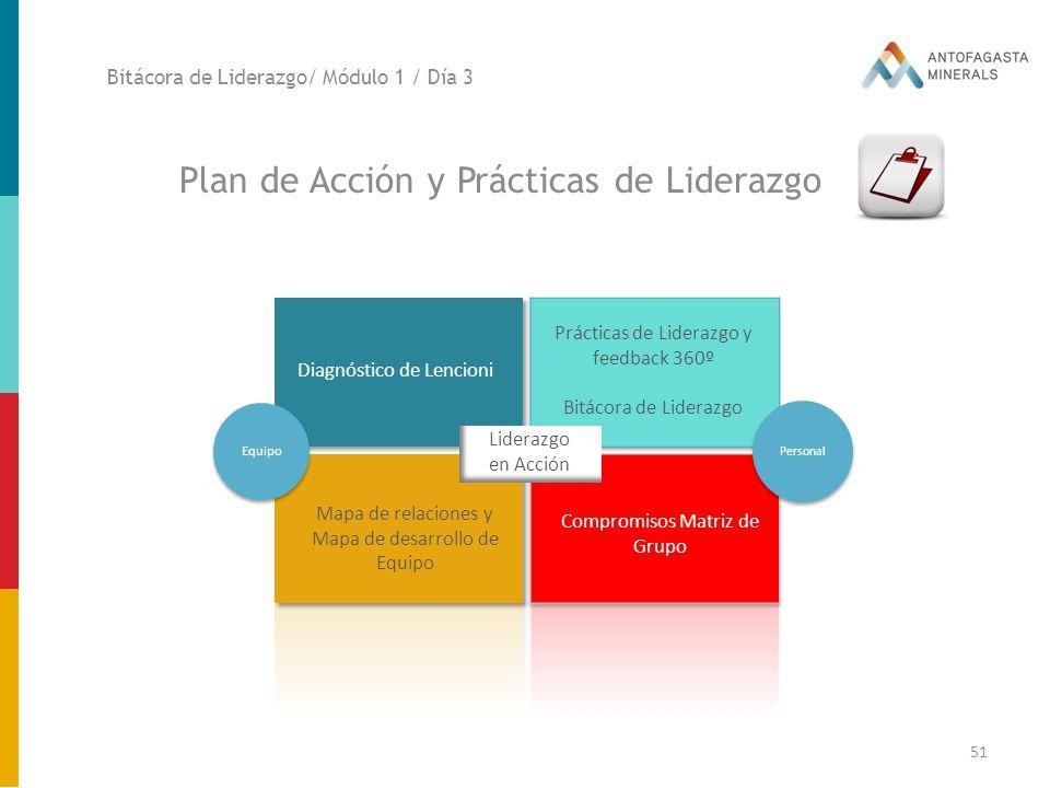 Plan de Acción y Prácticas de Liderazgo