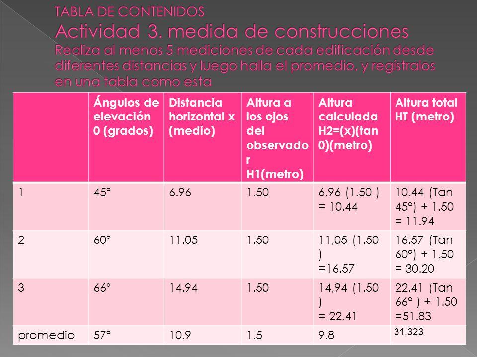 TABLA DE CONTENIDOS Actividad 3