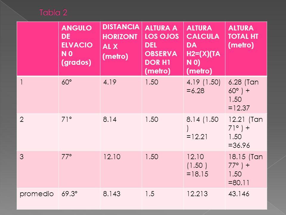 Tabla 2 ANGULO DE ELVACION 0 (grados) DISTANCIA HORIZONTAL X (metro)