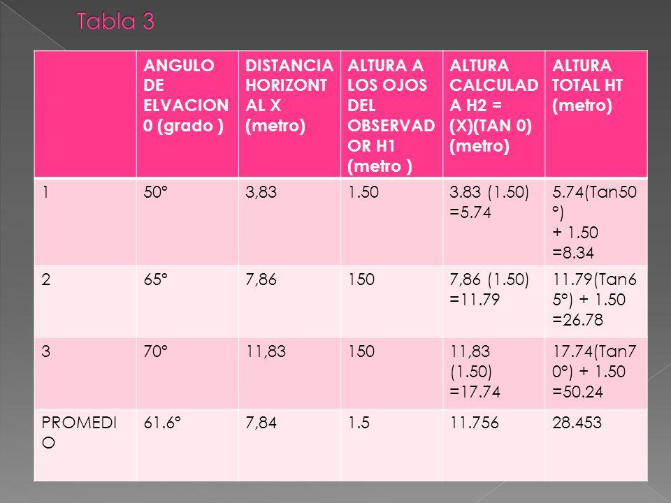 Tabla 3 ANGULO DE ELVACION 0 (grado ) DISTANCIA HORIZONTAL X (metro)