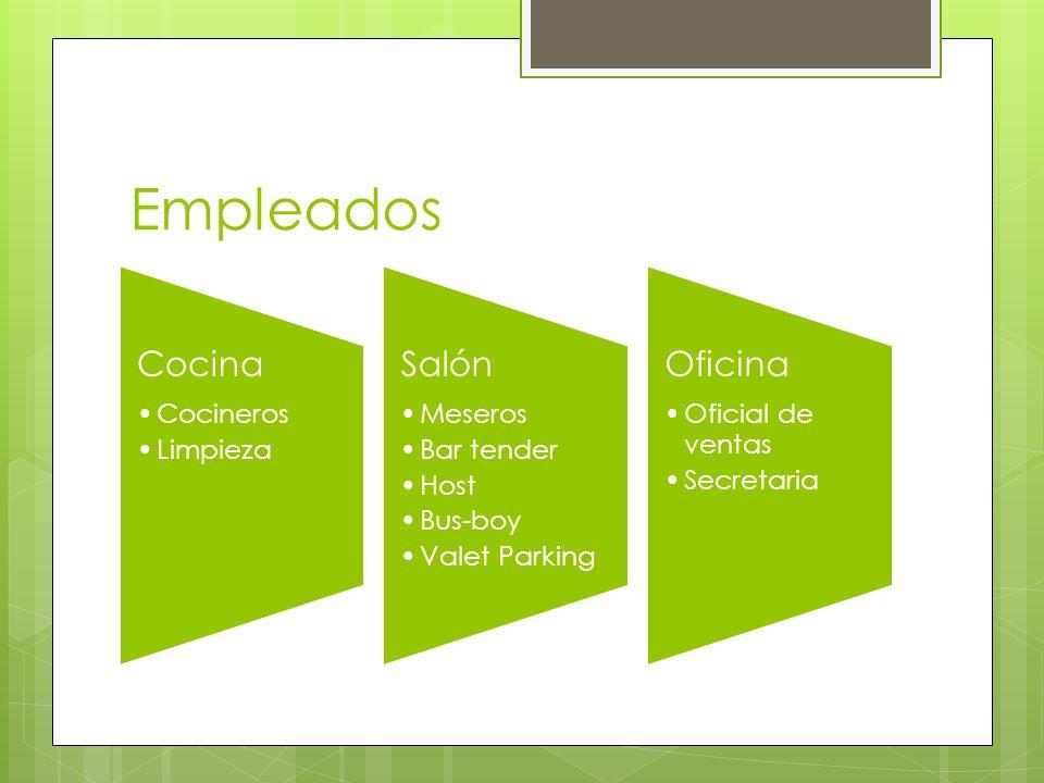 Empleados Cocina Cocineros Limpieza Salón Meseros Bar tender Host