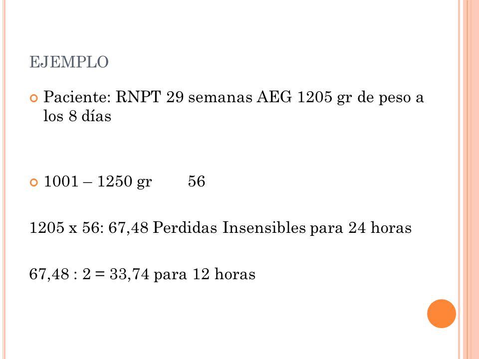 ejemplo Paciente: RNPT 29 semanas AEG 1205 gr de peso a los 8 días