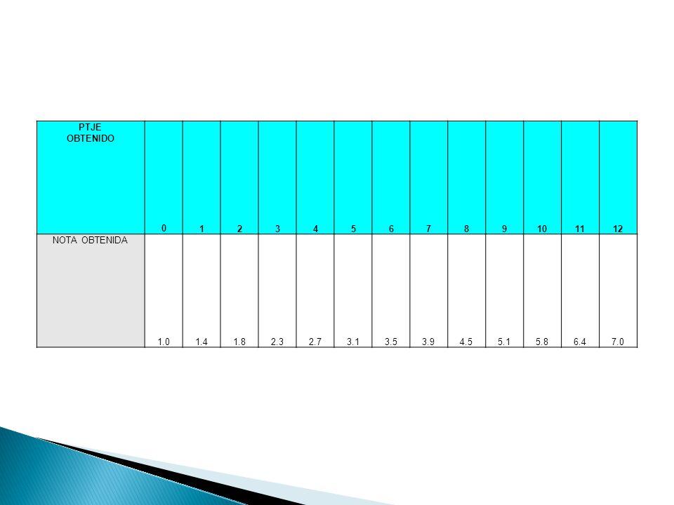PTJE OBTENIDO. 1. 2. 3. 4. 5. 6. 7. 8. 9. 10. 11. 12. NOTA OBTENIDA. 1.0. 1.4. 1.8.