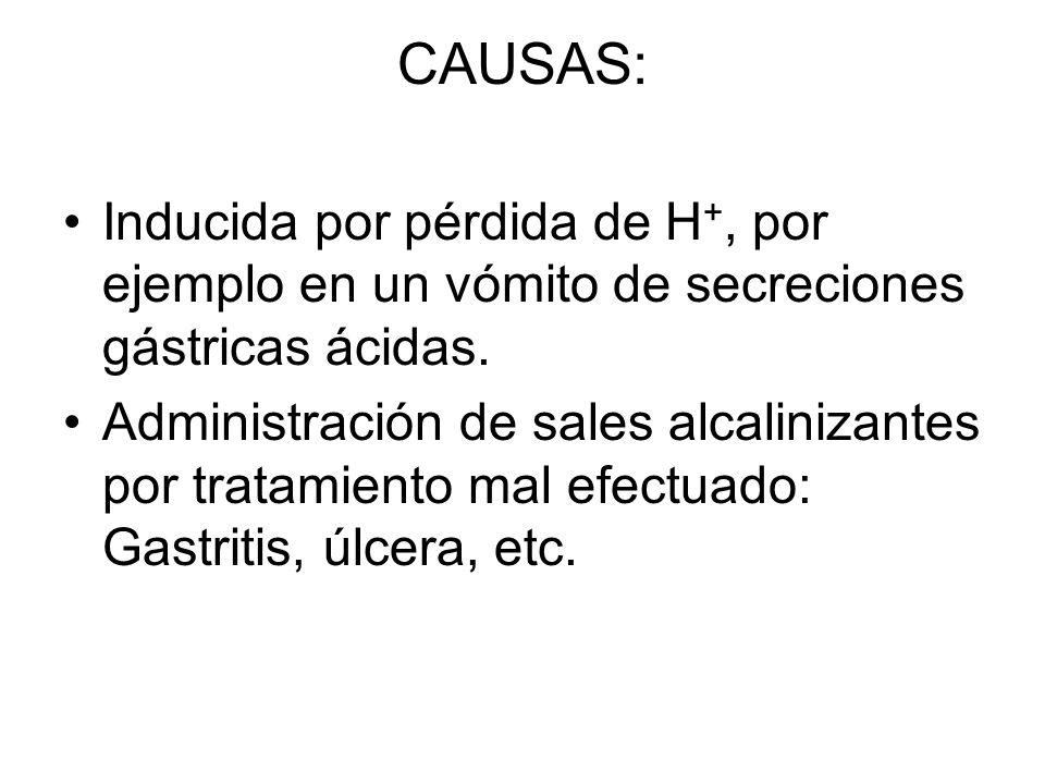 CAUSAS: Inducida por pérdida de H+, por ejemplo en un vómito de secreciones gástricas ácidas.
