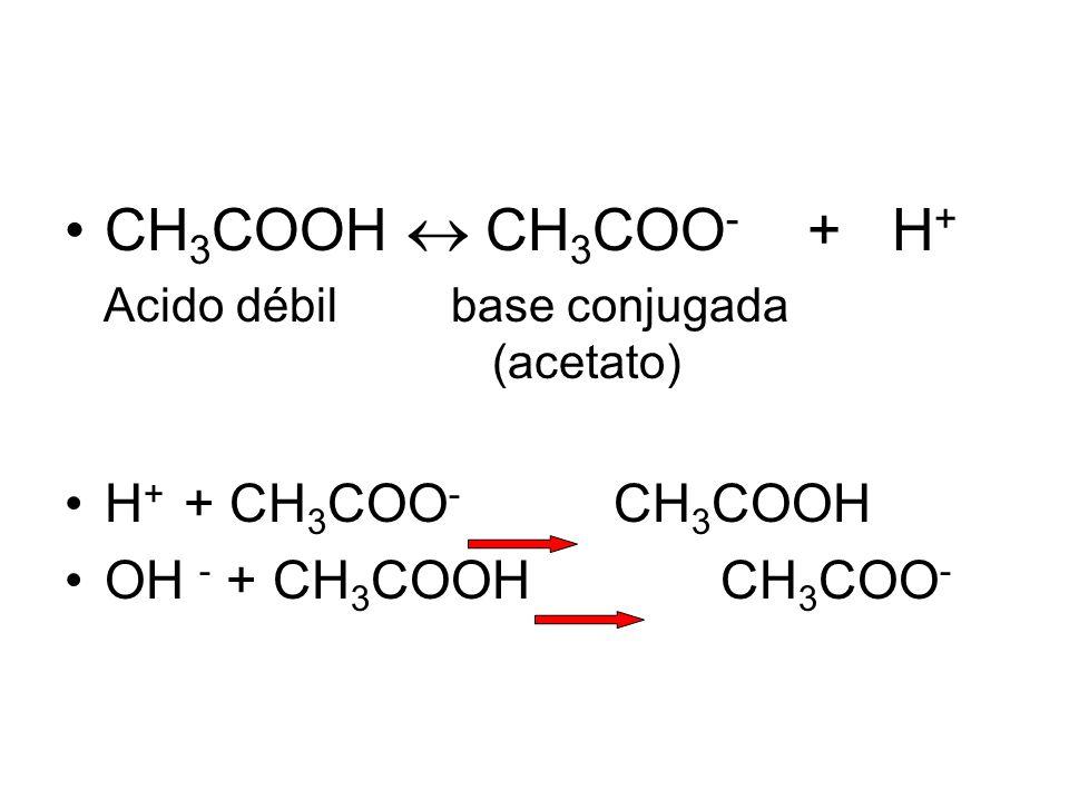 CH3COOH  CH3COO- + H+ H+ + CH3COO- CH3COOH OH - + CH3COOH CH3COO-