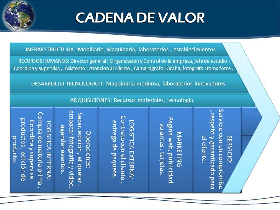 CADENA DE VALOR Compra de materia prima ,