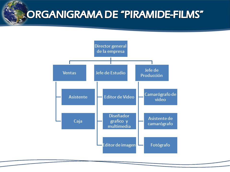 ORGANIGRAMA DE PIRAMIDE-FILMS