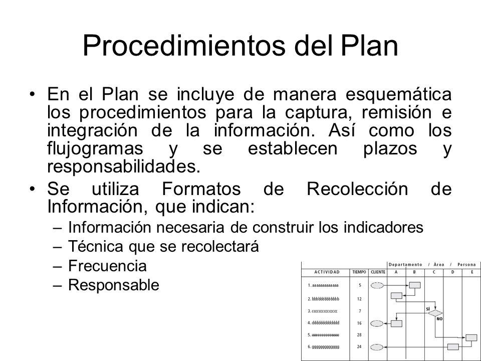 Procedimientos del Plan