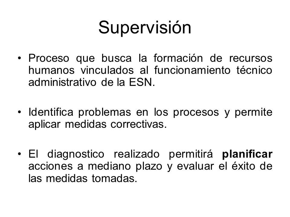 Supervisión Proceso que busca la formación de recursos humanos vinculados al funcionamiento técnico administrativo de la ESN.