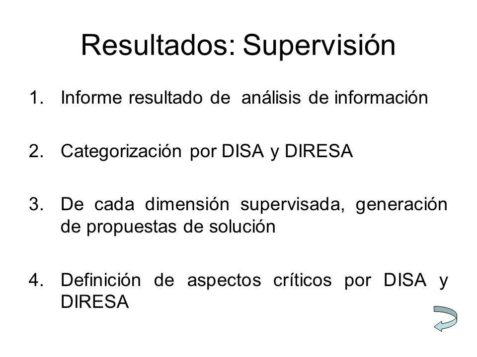 Resultados: Supervisión