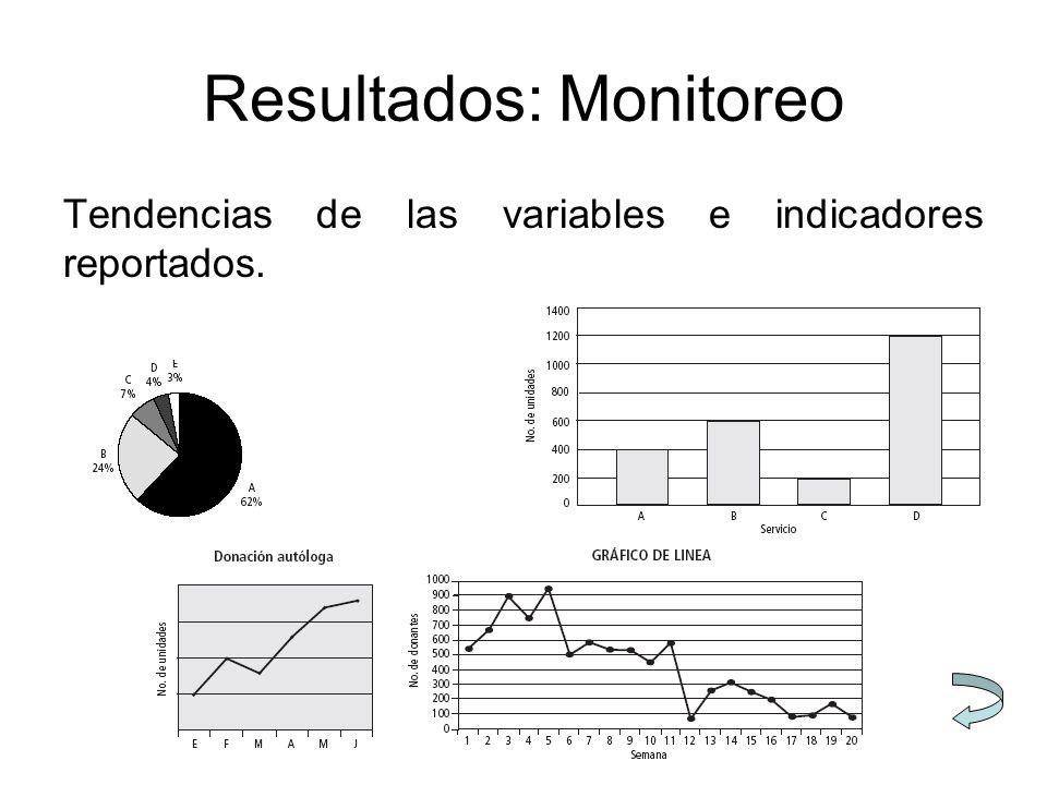 Resultados: Monitoreo