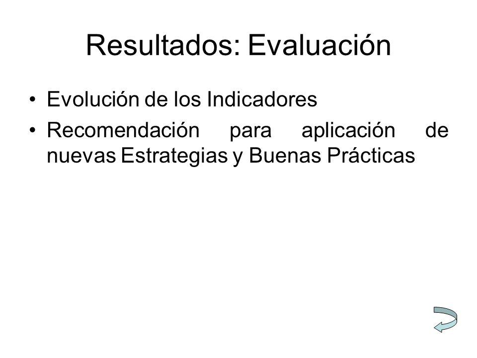 Resultados: Evaluación