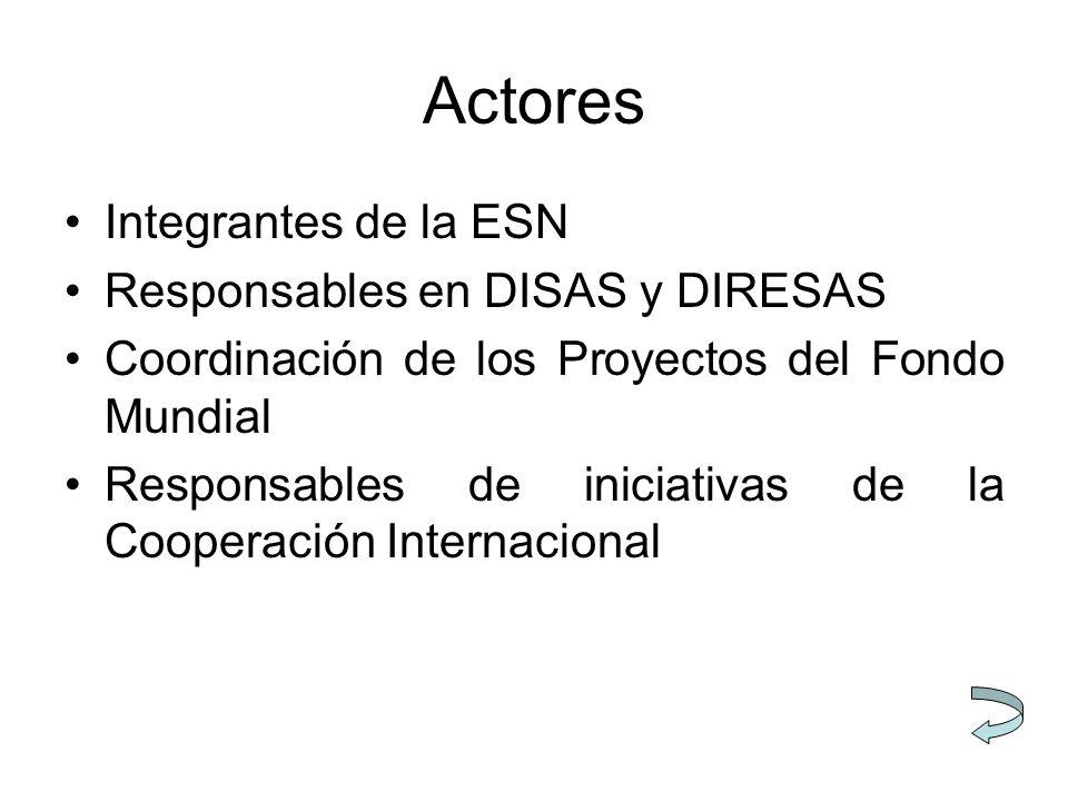 Actores Integrantes de la ESN Responsables en DISAS y DIRESAS