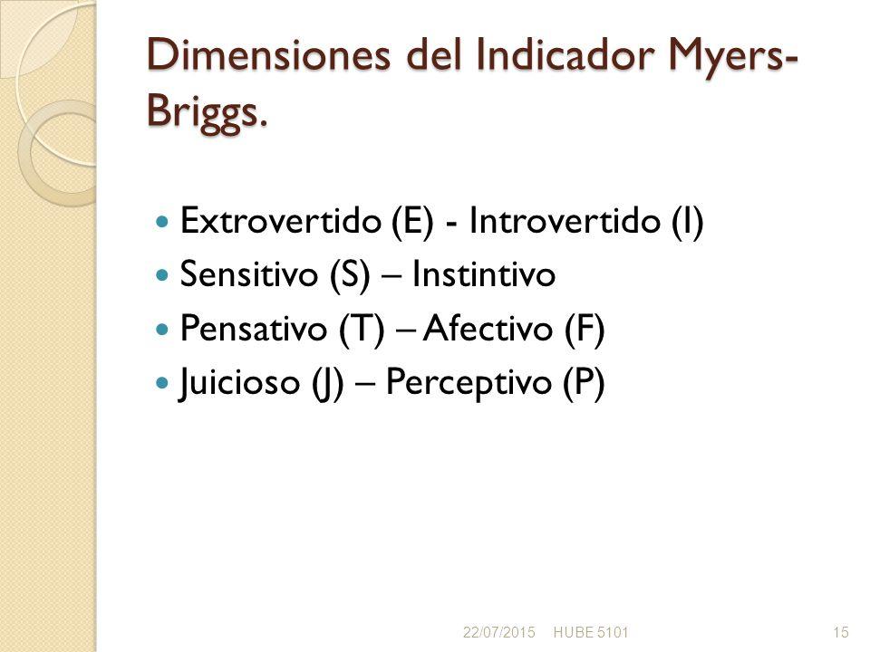 Dimensiones del Indicador Myers-Briggs.