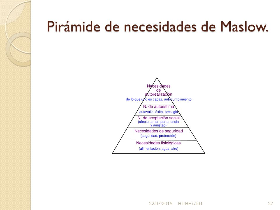 Pirámide de necesidades de Maslow.