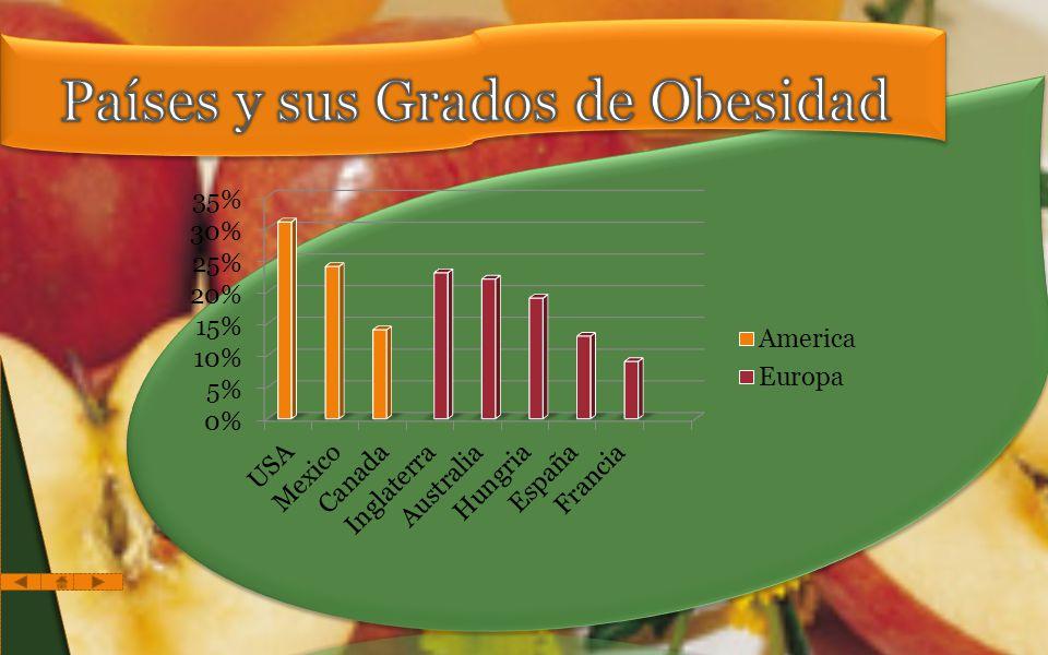 Países y sus Grados de Obesidad