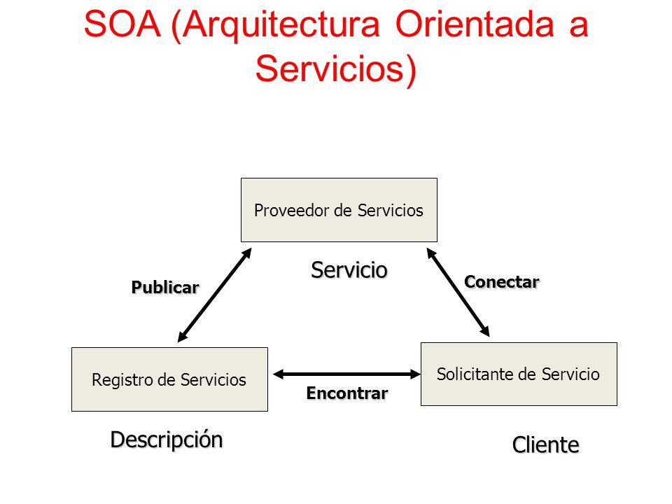 Servicios web y arquitectura 4 1 vistas ppt video online for Arquitectura orientada a servicios
