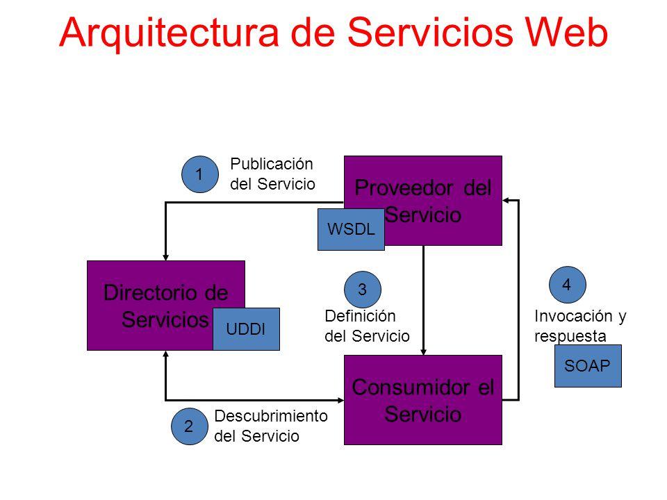 Servicios web y arquitectura 4 1 vistas ppt video online - Servicios de arquitectura ...
