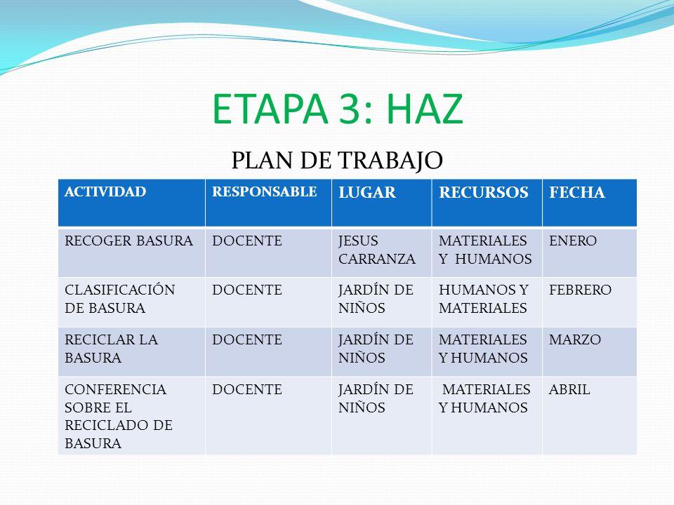ETAPA 3: HAZ PLAN DE TRABAJO LUGAR RECURSOS FECHA ACTIVIDAD