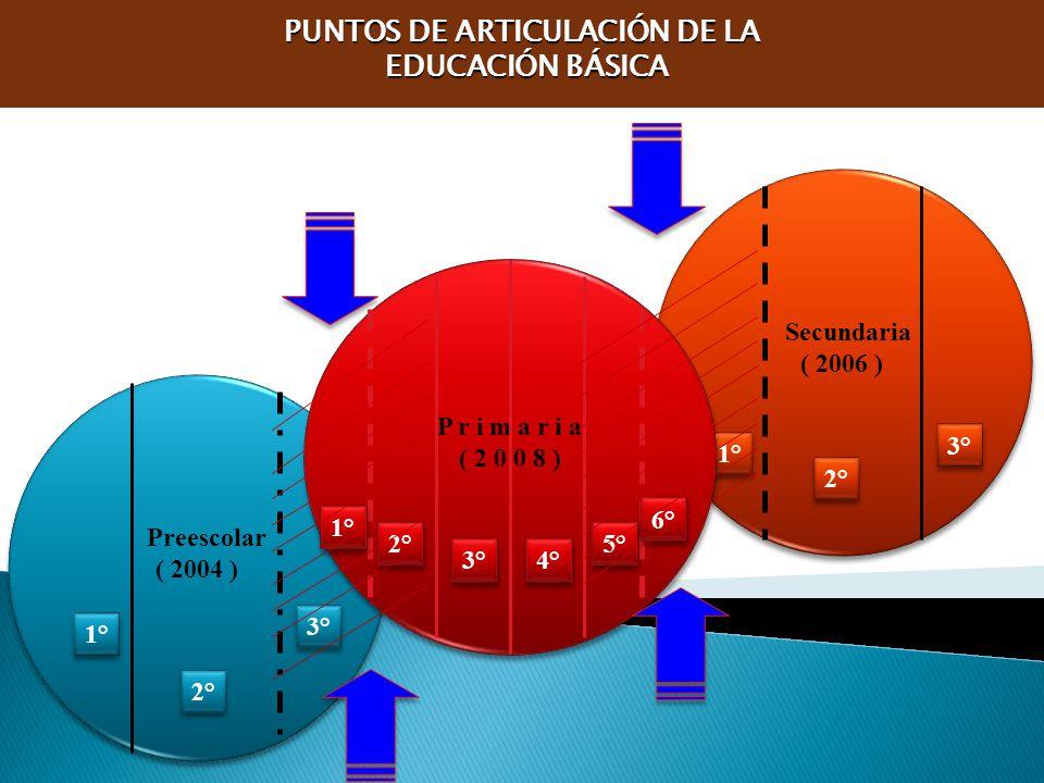 PUNTOS DE ARTICULACIÓN DE LA
