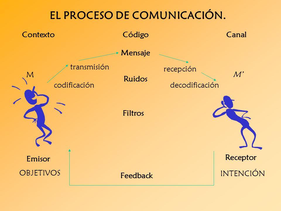 Schema Elettrico Beverly 500 : Ejemplos de codigo en el circuito la comunicacion