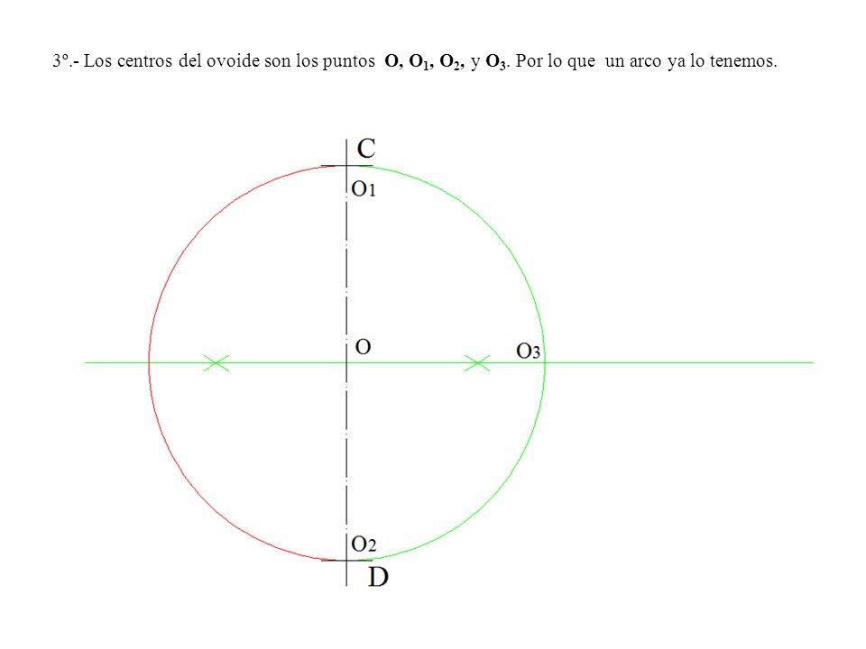 3º. - Los centros del ovoide son los puntos O, O1, O2, y O3