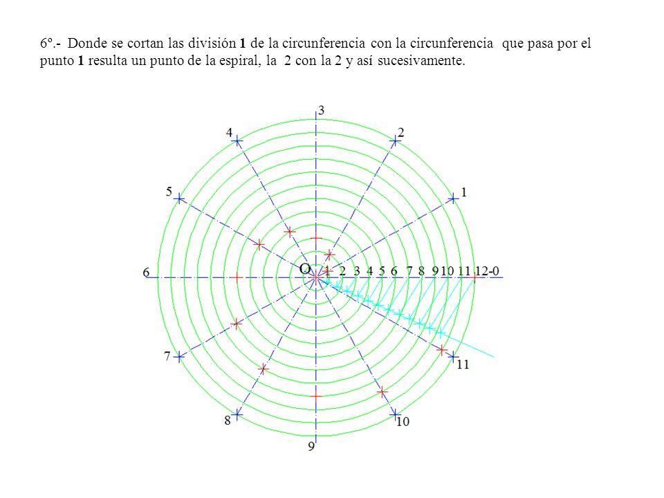 6º.- Donde se cortan las división 1 de la circunferencia con la circunferencia que pasa por el punto 1 resulta un punto de la espiral, la 2 con la 2 y así sucesivamente.