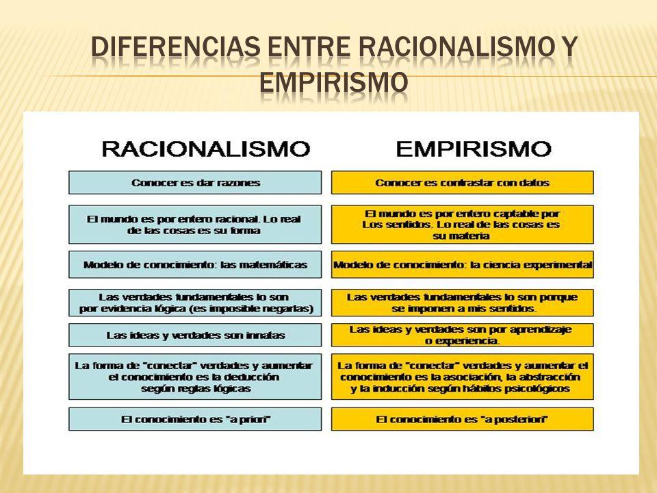 Diferencias entre racionalismo y empirismo
